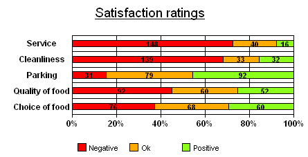 Research Finding of Satisfaction survey in 5 key touch points of brand / product XXY.