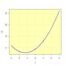 Interpolation by the Lagrange polynomial of the degree two.