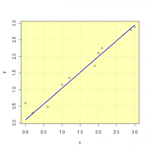 Example of linear function approximation