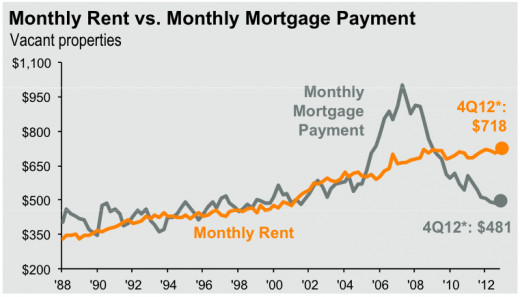 It is now cheaper to rent than to own US housing.