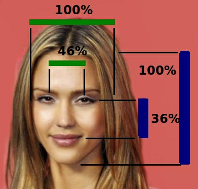 According to the University of Toronto, the face of Jessica Alba is the optimum for physical attractiveness. Would you be able to resist looking at her if she walked past you and your girlfriend?