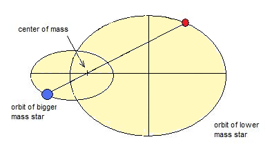 Fig. 2. Components of binary system orbit along an ellipse or cycle. In the Sun system an example of  binary system are Pluto and its sattelite Charon.