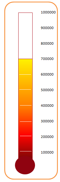 Thermometer chart created in Excel 2007.