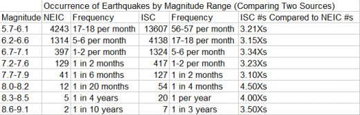 "data from the ""International Seismological Centre, On-line Bulletin, http://www.isc.ac.uk, Internatl. Seis. Cent., Thatcham, United Kingdom, 2010."""