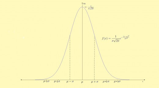 The normal distribution.