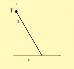 An example of Cauchy distribution: a line rotation around a point.