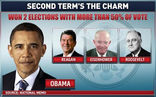 Score: 2 for Democrats & 2 for Republicans