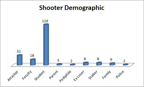 NOTE: Shooters Might Fall Under Two Demographics