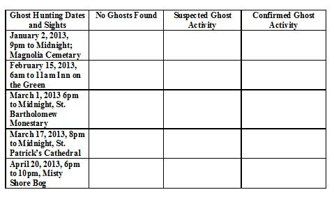 Ghost Hunting Experiment Data Table