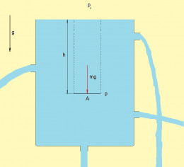 Hydrostatic pressure depend on the depth, density of the liquid and gravitational acceleration. (source: flysky)