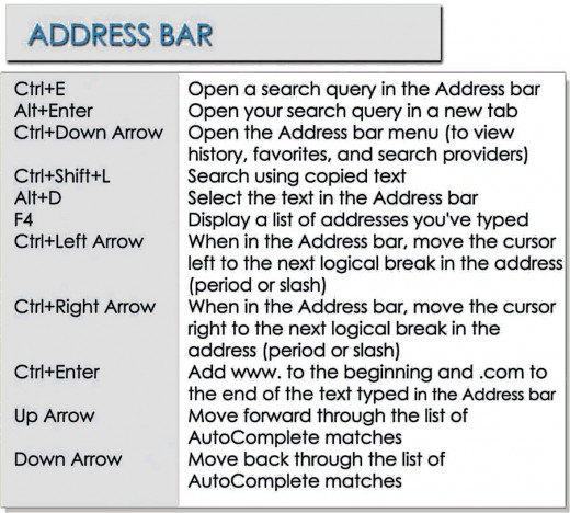 Internet Explorer Shortcuts