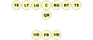 T formation with offensive positions shown