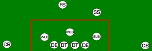 Defensive formation with postions indicated