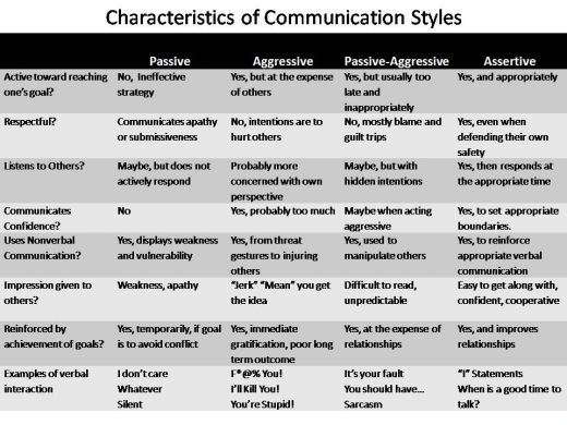 communicative styles comparison worksheet University of phoenix material  communicative styles comparison worksheet review the articles on this week's err page about differences in communicative style and choose a country to compare with the united states.