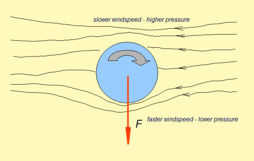 The Magnus force appears according to the Bernoulli effect, because of the difference in pressure between the two sides of the body. (source: flysky)