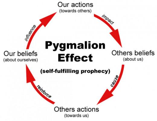 Pygmalion Effect: A Self-Fulfilling Prophecy