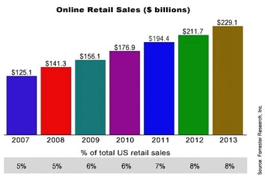 Essay online shopping advantages and disadvantages - 100% Original