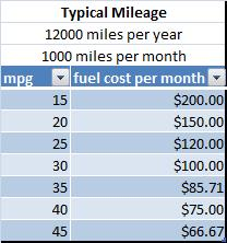 Table of fuel cost per month vs mpg for typical mileage