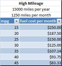 Table of fuel cost per month vs mpg for high mileage