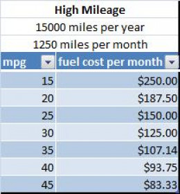 How To Calculate Cost Of Gas Per Month