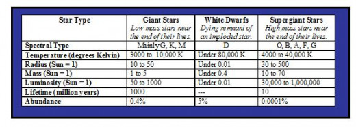 Giant Stars, White Dwafs, and Super Giants.