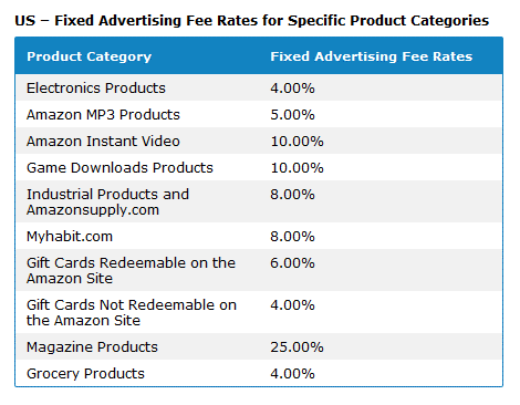 Amazon Affiliate Fixed Percentage Rate Products