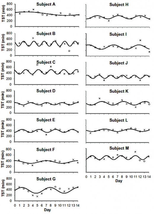 Wide variation in sleep patterns and cycles over 14 days - TST - Total Sleep Time including Naps (minutes in 24 hours)
