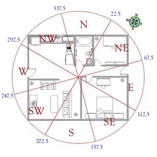 A sample photo of a house that is divided into 4 corners - North, South, East and West.