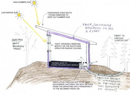 Passive Solar Design - Hotfrog Australia - Free local business