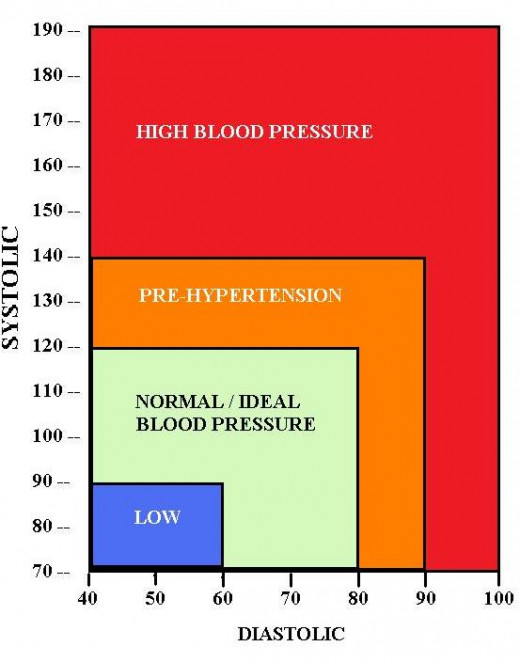 Chart indicating blood pressure range