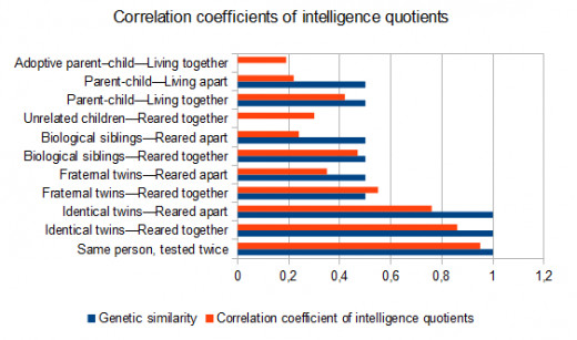 This graph shows proof that it is not only our genetics that determine our IQ.