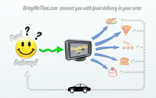 The Bring Me That concept allows users to see multiple restaurants that deliver at one time.