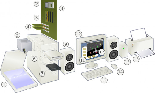 [2] CPU [3] Memory [7] Hard Drive