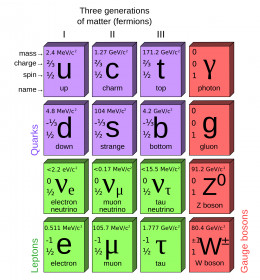 A table of the fundamental particles you should already be familiar with before attempting to understand the content of this hub!