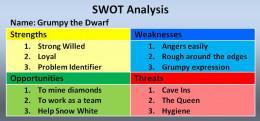 Grumpy's SWOT Analysis