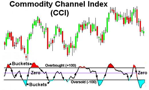 Visual method to show flow between bucks and trends change