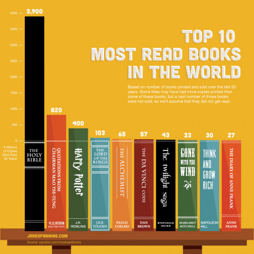 Most read books of the world