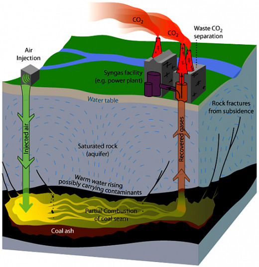 Gas Natural And Coal Seam