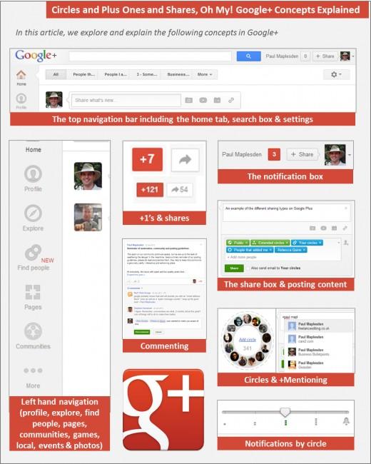 Google Plus - The Main Concepts, Explained