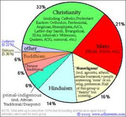 The sketch shows the main religions of the world, there are many religions in the world, but there must be a point where all these religions meet, in these religious writings we are trying to find that point. So that they could agree with each other.