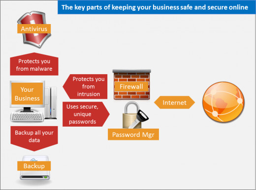 IT Security for Small Businesses - Antivirus, Firewalls and Password Management