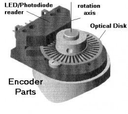 Servo Motor Digital Encoder