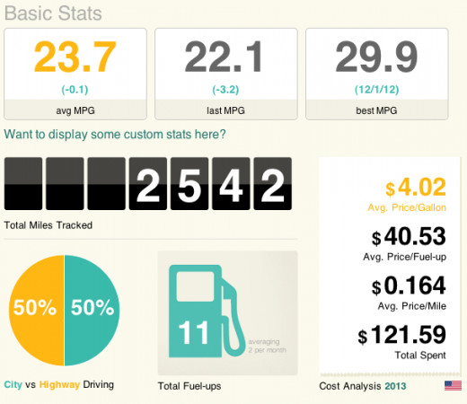 Useful information on my gas usage for my vehicle on the website Fuelly.