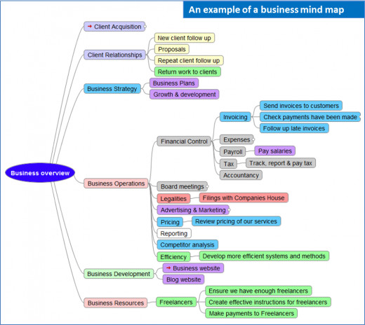 Mind Mapping For Your Small Business - An Example
