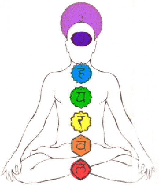 Positioning of the seven major chakras.