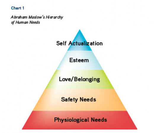 Maslow's Theory shows us that feeling valued is a basic human need.