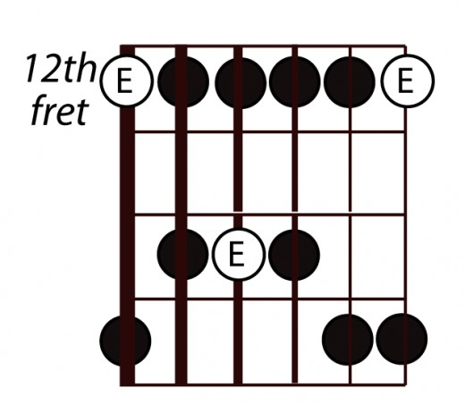 "Add an extra note on the 13th fret of the A string and 15th fret of the B string to create the E ""Blues Scale"""