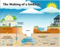 What Causes Sinkholes