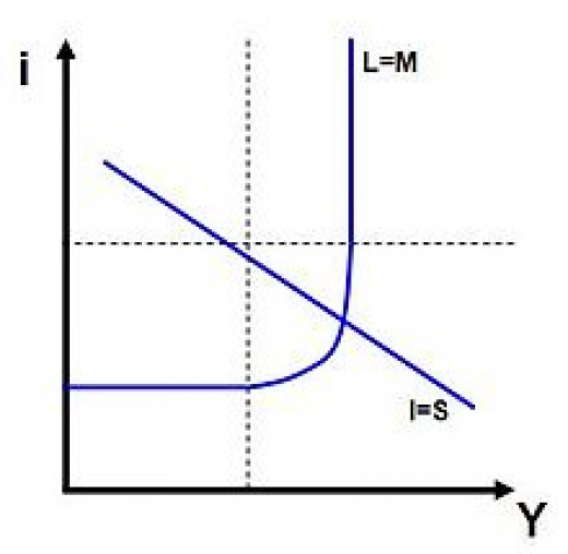 The IS-LM curve.