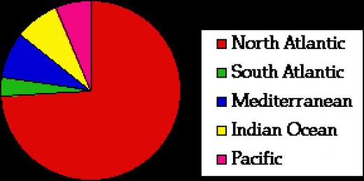 Ship Sinkings By Region